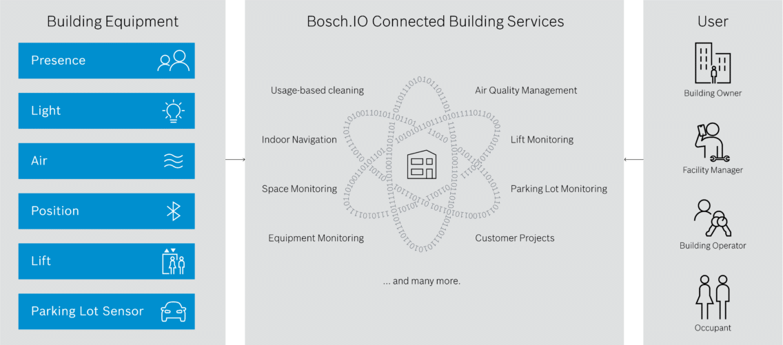 Architecture and functionality of the Bosch.IO Connected Building Services