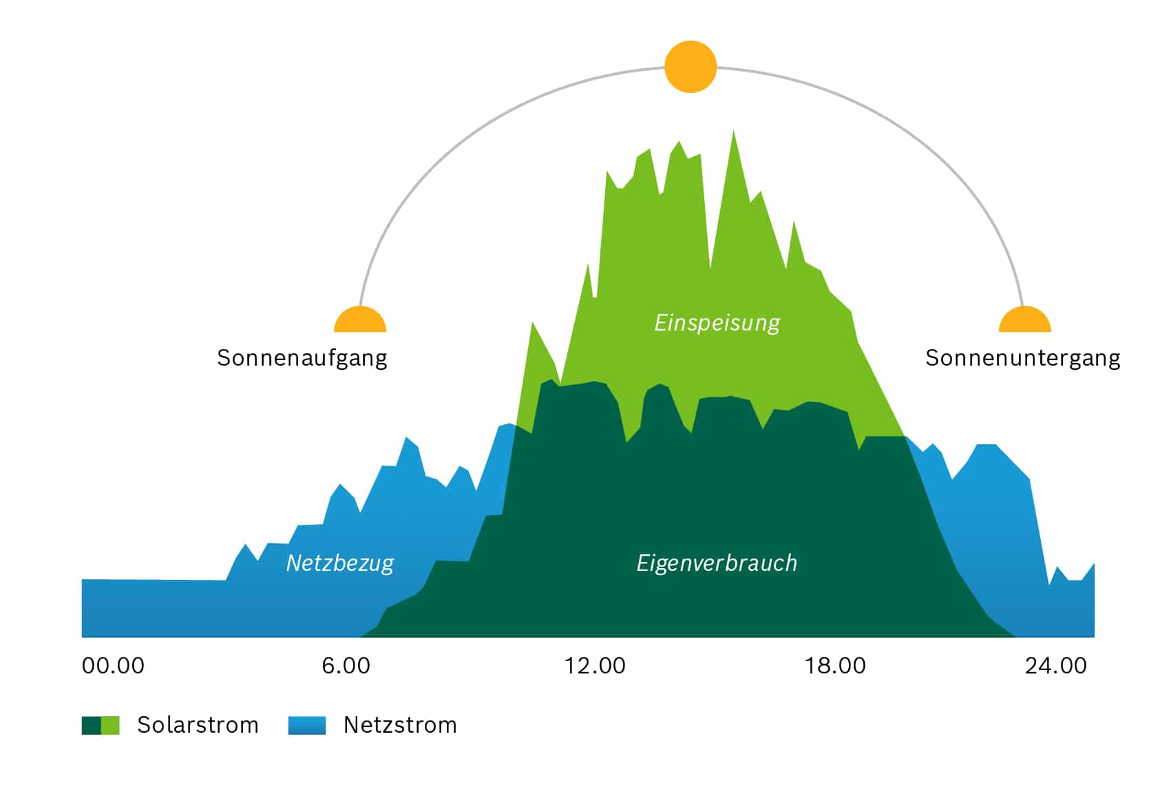 Optimization of own consumption with the Balancing Energy Network from Bosch.IO.