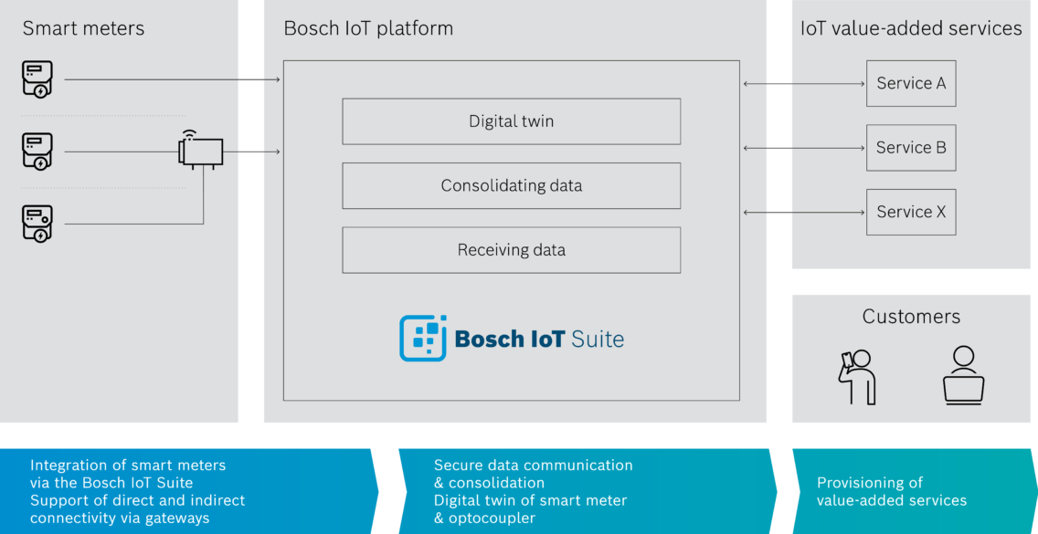 Graphic explaining the energy supply IoT platfom for IoT Value-added Services