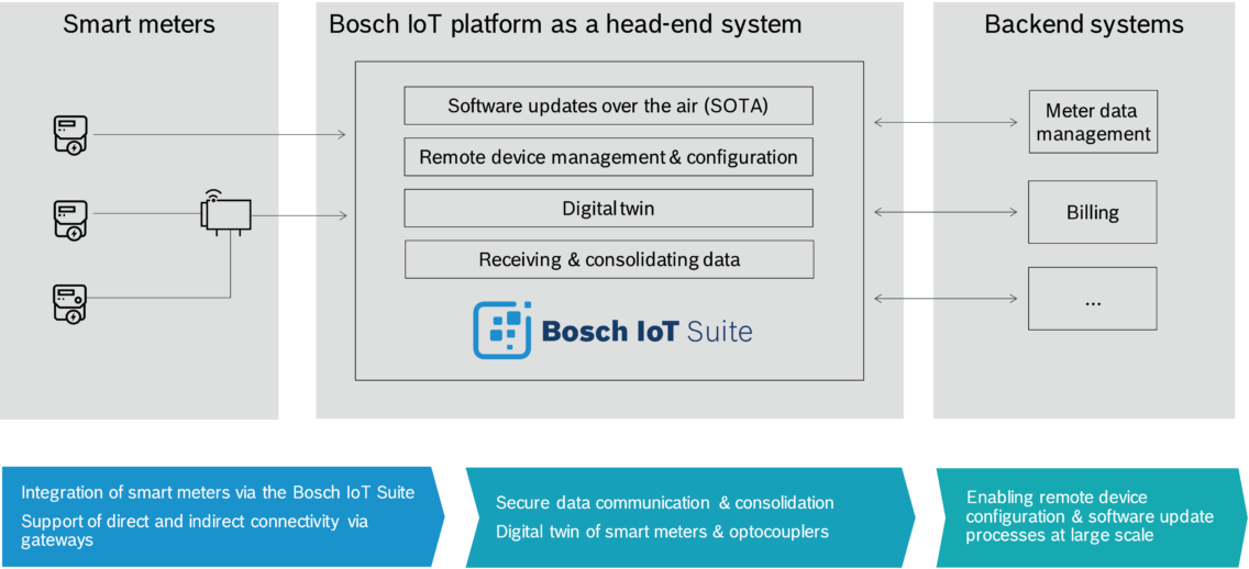 Architecture of the head-end-system by Bosch.IO in English.