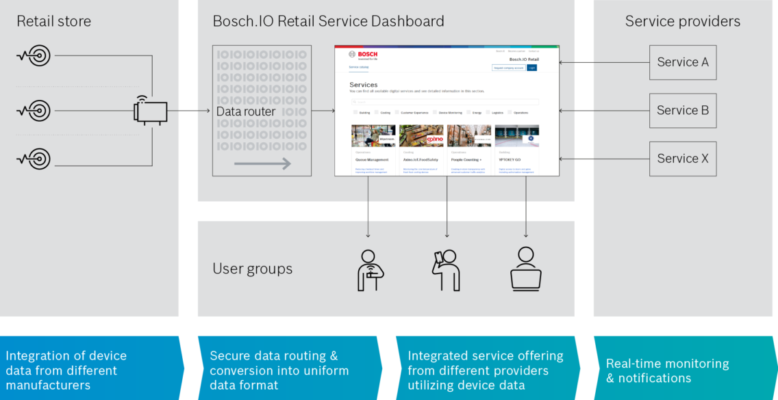Technical overview of the parking lot monitoring monitoring solution by Bosch.IO in English.
