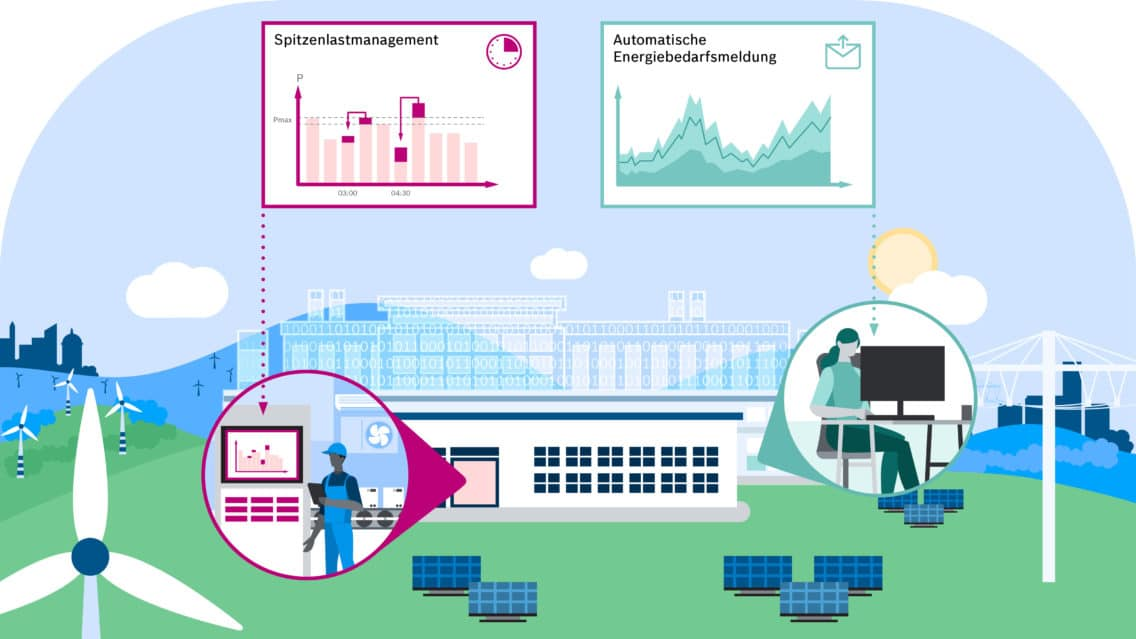 Reducing CO2 emissions in production with the Balancing Energy Network. Illustration in German.
