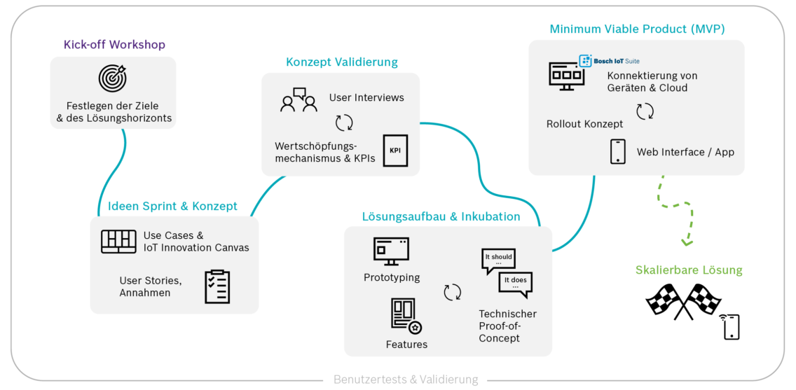 Graphic illustrating the proccess behind the IoT Starter Package of Bosch.IO in German.