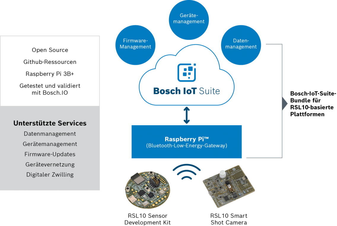 Architecture showing how On Semiconductor uses the Bosch IoT Suite.