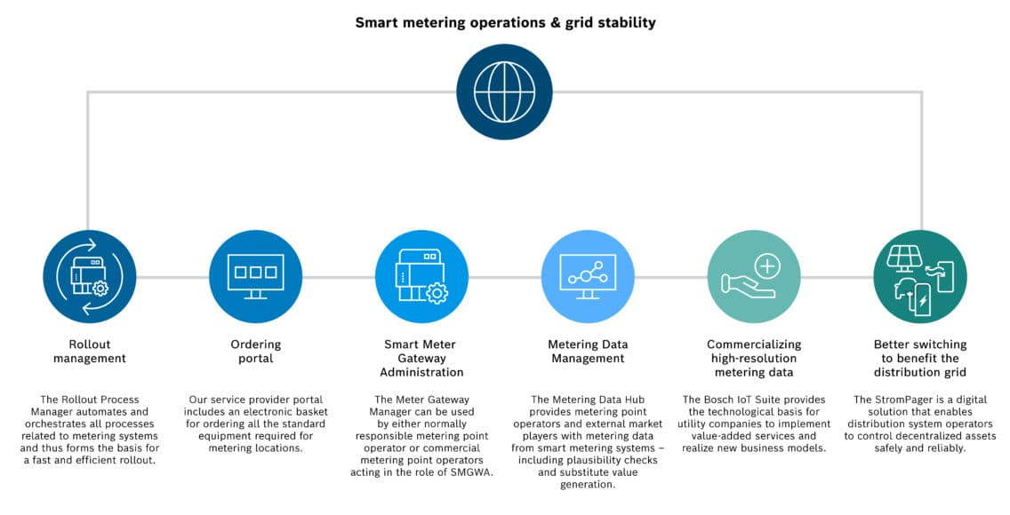 The software portfolio of Bosch.IO for smart metering operations and grid stability.