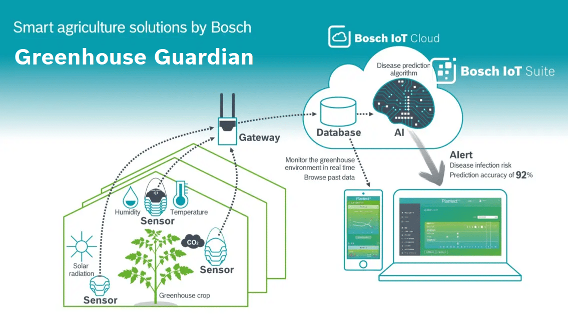Graphic explaining the Greenhouse Guardian by Bosch