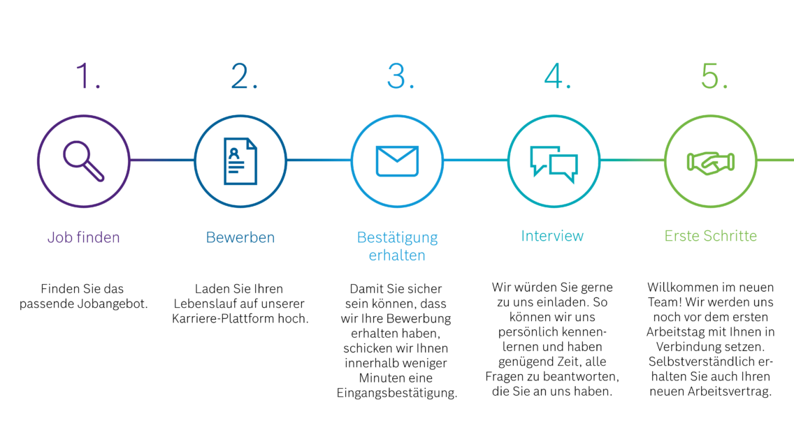 Graphic illustrating the hiring process at Bosch.IO in German.