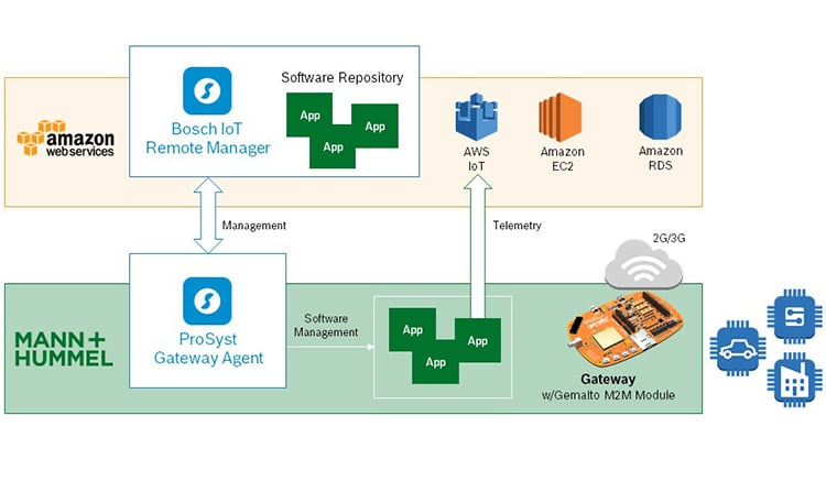 Graphic explaining the architecture IoT device management solution