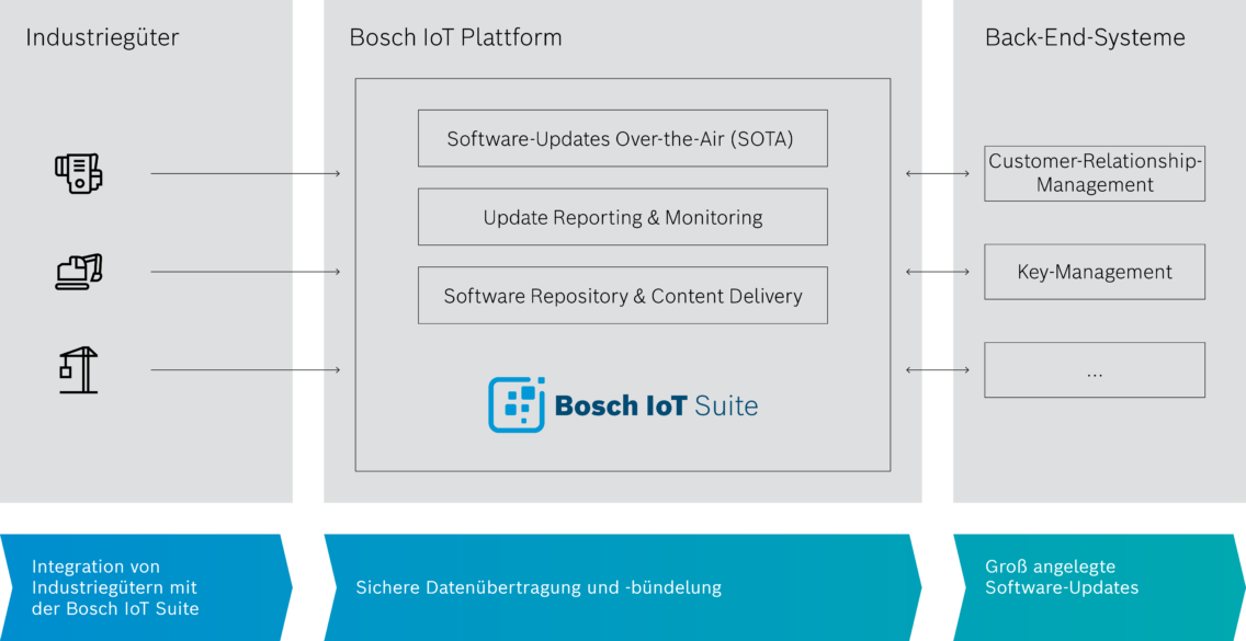 Architecture of the SOTA solution of Bosch.IO in German.
