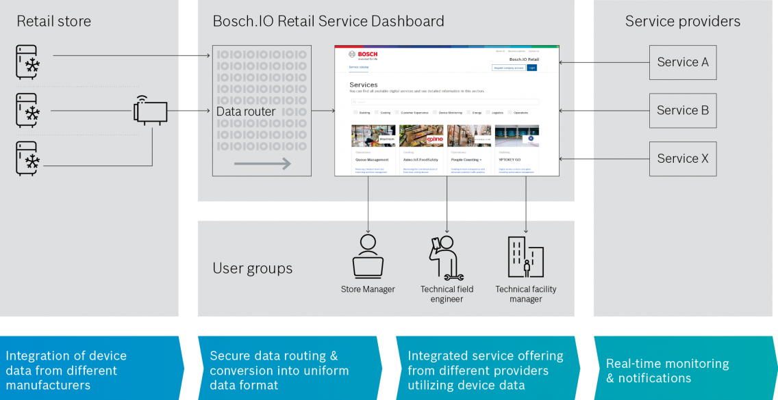 Technical overview of the cold chain monitoring solution by Bosch.IO in English.