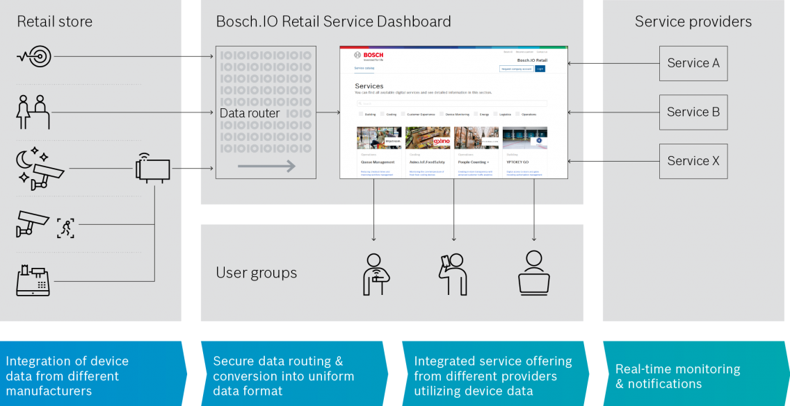 Technical overview of the queue management solution by Bosch.IO in English.